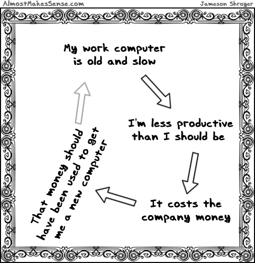 Work Computer Cycle