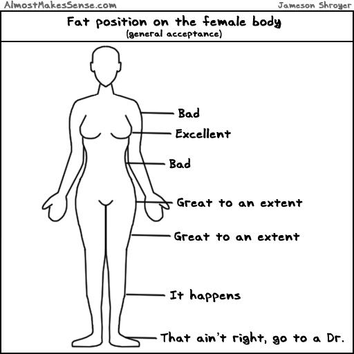 Fat Position Female Body