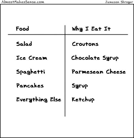 Why I Eat