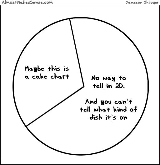 Cake Pie Chart