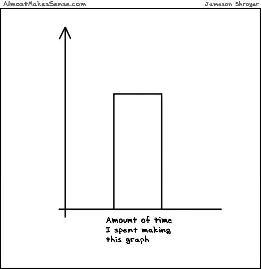 Making Graph