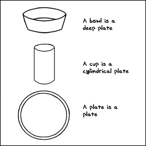 Different Plates