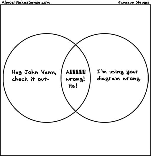 Wrong Venn Diagram