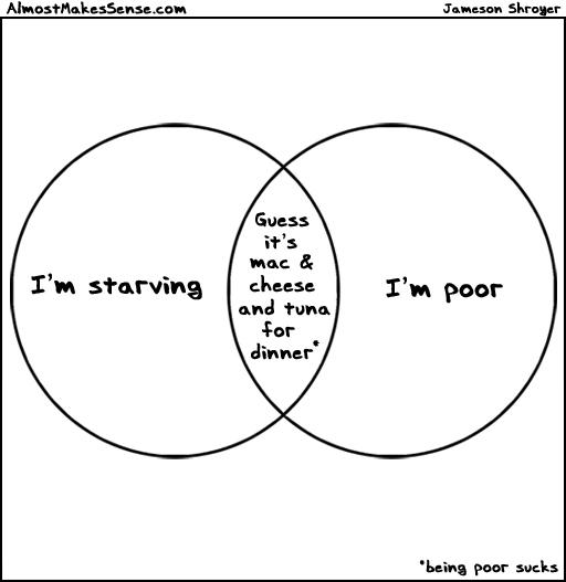 Venn Poor