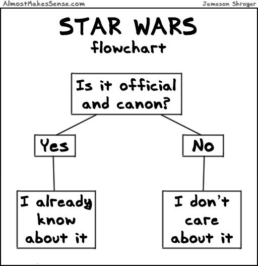 Star Wars Flowchart